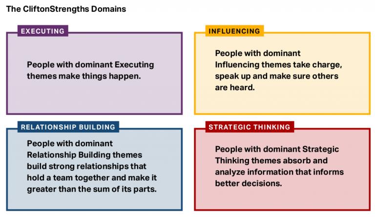 Domains Strengthsfinder